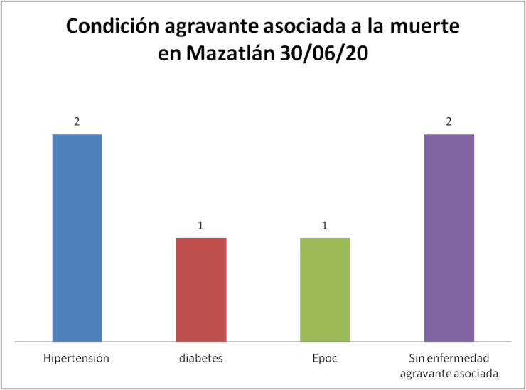 condición covid mazatlan