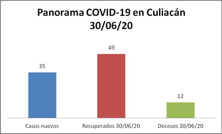 Panorama COVID Culiacán