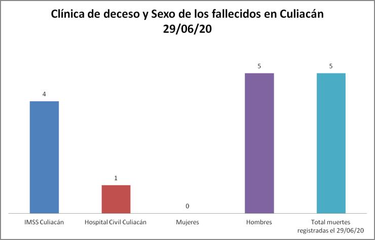 Clínica COVID culiacán 29/06/20