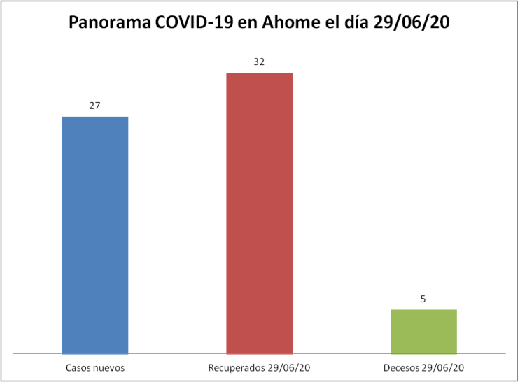 panorama covid ahome 29/06/20
