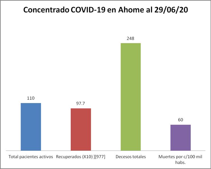 concentrado covid ahome 29/06/20
