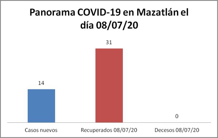 Panorama cOVID-19 Mazatlan 08/07/20