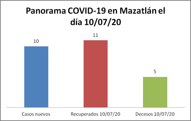 Panorama COVID-19 Mazatlán 10/07/20