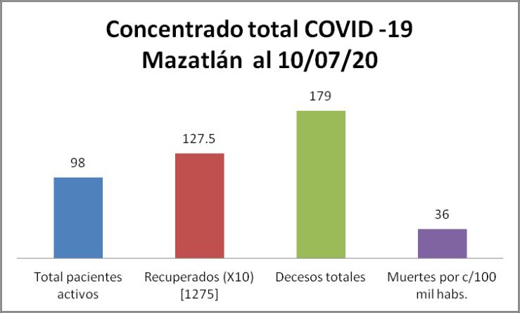 concentrado Mazatlán