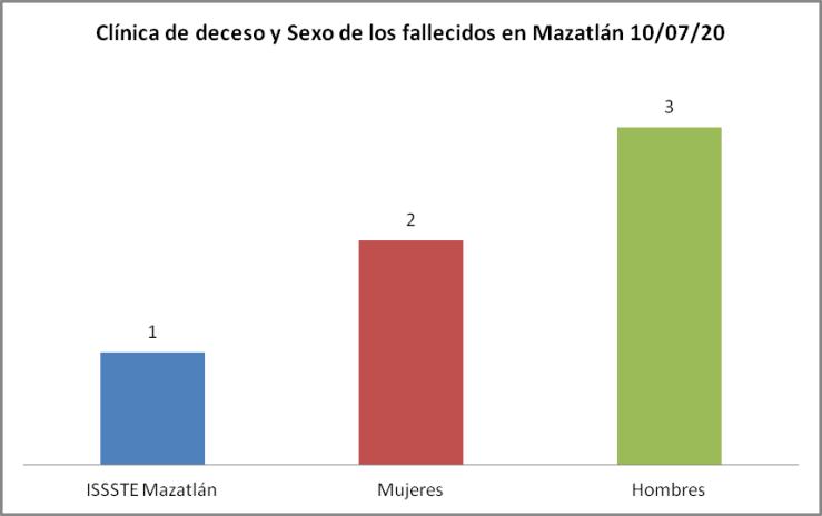 Clínica Mazatlán