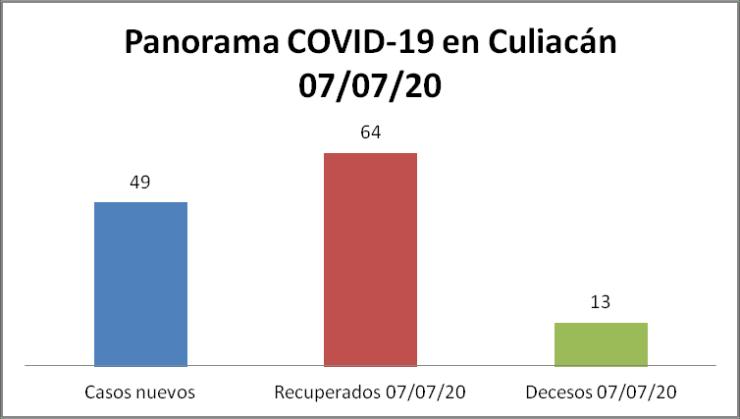 panorama COVID-19 Culiacán 07/07/20
