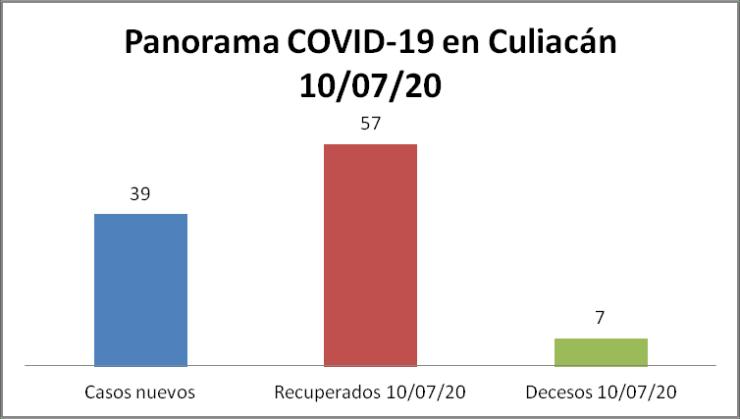 panorama COVID-19 Culiacán 10/07/20