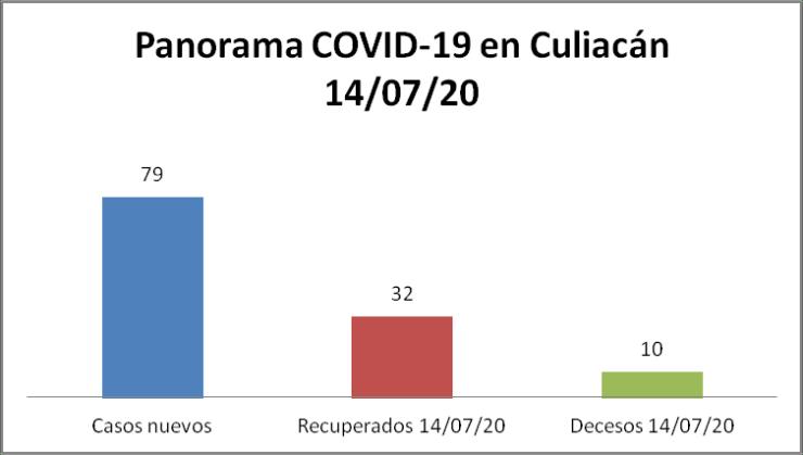 Panorama COVID-19 Culiacán 14/07/20