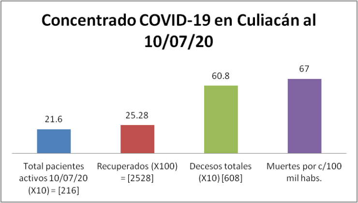 concentrado Culiacán