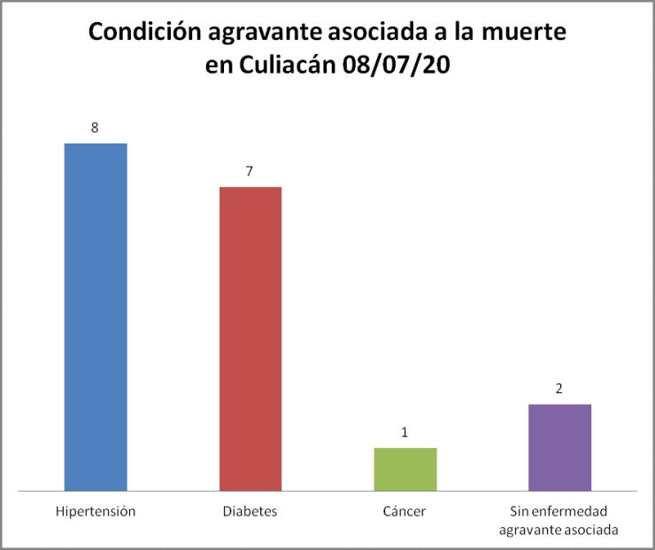 Condición Culiacán 08/07/20