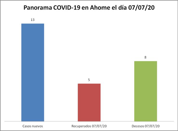 Panorama  COVID-19 Ahome 07/07/20