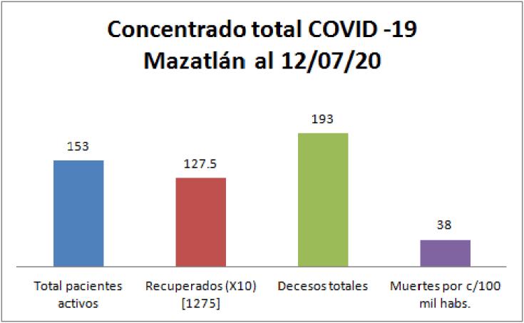 Concentrado COVID-19 Mazatlán 12/07/20