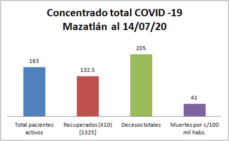 concentrado COVID-19 Mazatlán 14/07/20