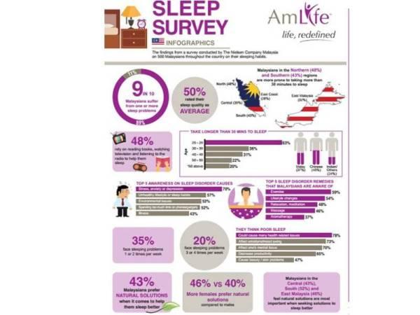 Infografik Kajian Tidur dijalankan oleh The Nielson Company Malaysia.