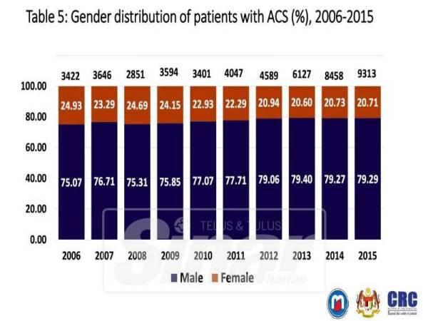 Data pesakit jantung mengikut perbezaan gender.
