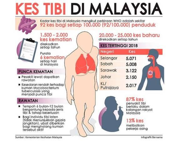 KES tibi di Malaysia