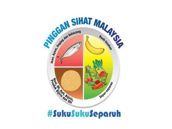 KONSEP Pinggan Sihat Kementerian Kesihatan Malaysia (KKM).