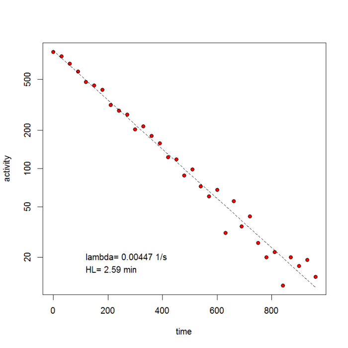 A sample measurement of the half-life of 137mBa