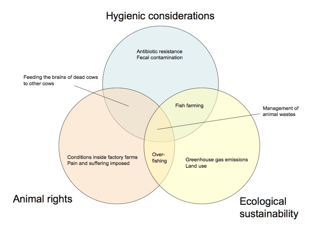 medium resolution of farming venn diagram
