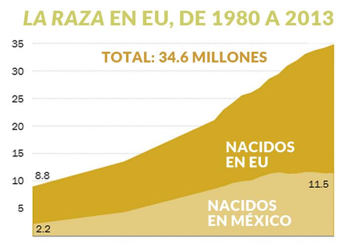 Grafico-mexicanos-en-EU