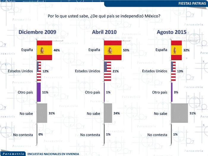 Este año se registró el porcentaje más bajo de ciudadanos que indican correctamente el país del cual se independizó México. Gráfica: Parametría