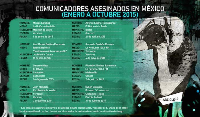 Periodistas asesinados en México. Gráfico: Artículo 19.
