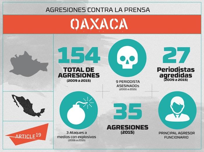 En un comunicado, la organización recordó que el asesinato de Hernández Bautista es el quinto en lo que va de la administración del Gobernador Gabino Cué Monteagudo en Oaxaca. Foto: Artículo 19
