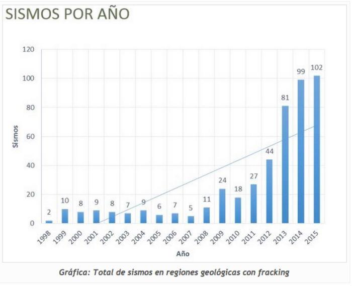 Expertos culpan al fracking de aumentos en los sismos en zonas donde existen pozos: Imagen: Alianza Mexicana contra el Fracking