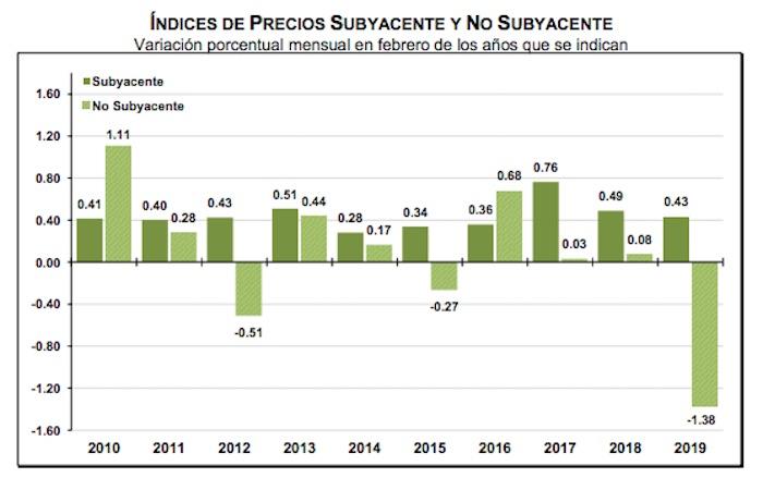 subyacente y no feb 2019 - se sitúa en 3.94%, dice el Inegi