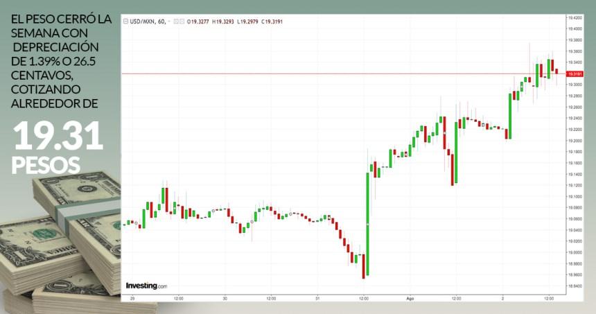 cierre 020819 - La guerra EU-China tumba a las bolsas de Asia, Europa, EU, y en México, el peso y la Bolsa caen