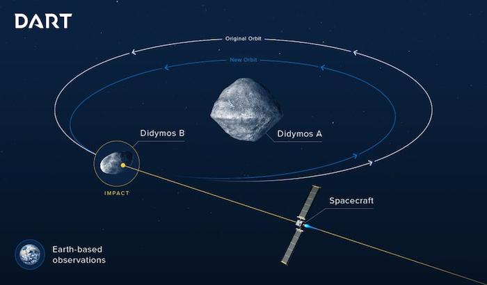 dart impact  - LA NASA y ESA se juntan para desviar a Dydimos, un asteroide con dirección a la Tierra