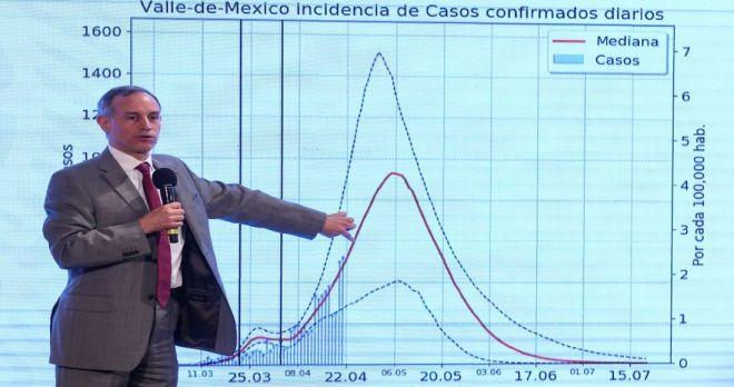 De aucerdo con López-Gatell en la CDMX y el Edomex los casos de coronavirus van en aumento y se espera que lo peor comience el 6 de mayo