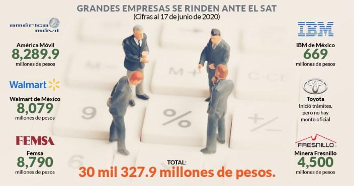 shcp empresas 1 - La mayoría de los empresarios no esperábamos que AMLO ganara: De Hoyos. Estigmatiza al sector, dice