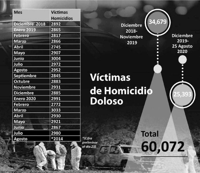 """69c04a2e b4af 424b a9e0 1a31342d18be - El baño de sangre sigue: más de 60 mil homicidios. No hay """"punto de inflexión"""", como dice Durazo"""