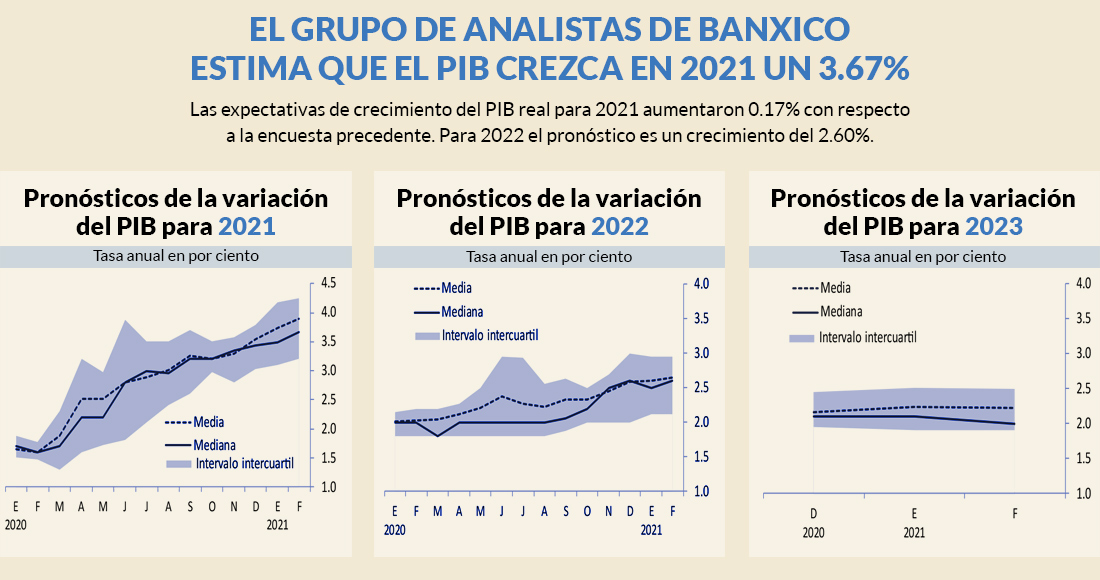 expectativas-banxico-febrero-2021-pib-graficas