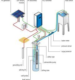 submersible solar pump lorentz ps 1800hrc ps2 controller diagram ps2 pump diagram [ 1000 x 1101 Pixel ]