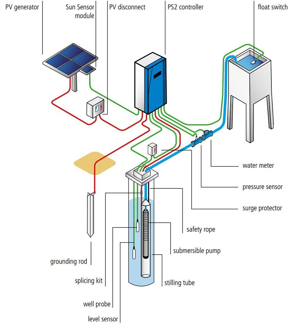 hight resolution of submersible solar pump lorentz ps 1800hrc ps2 controller diagram ps2 pump diagram