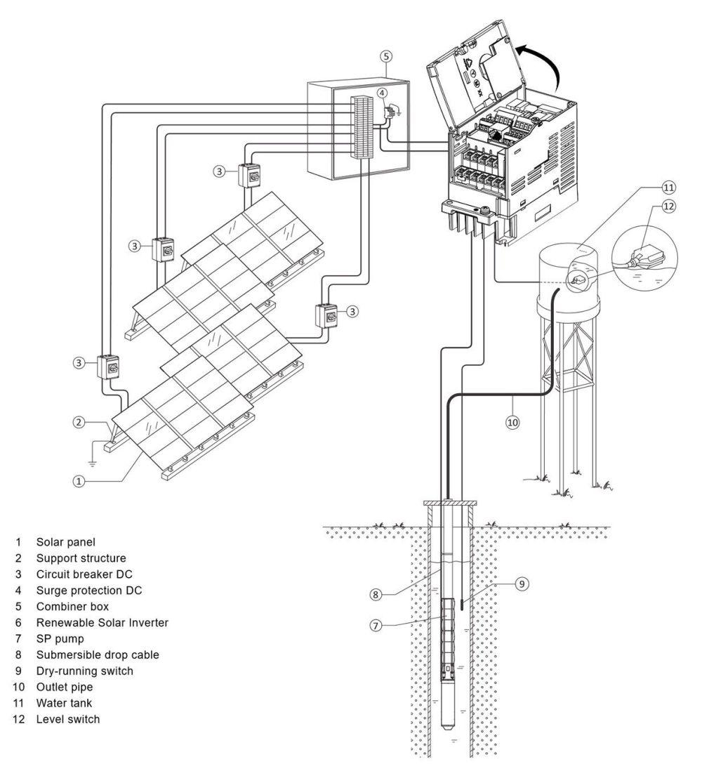 medium resolution of  solar pump inverter schneider electric altivar 312 solar on altivar 66 wiring diagram