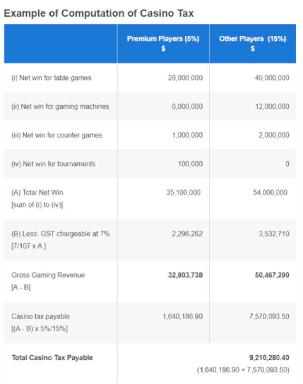 Casino tax Rate