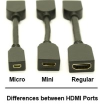 picture showing the differences between hdmi ports