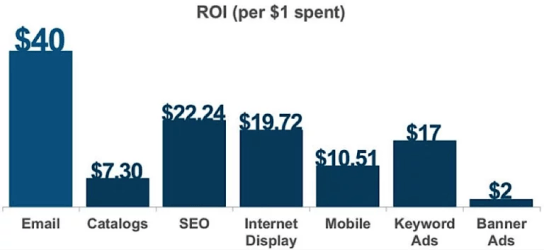What Is Digital Marketing(7)