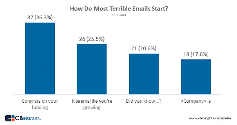 how to get more responses from cold emails single grain
