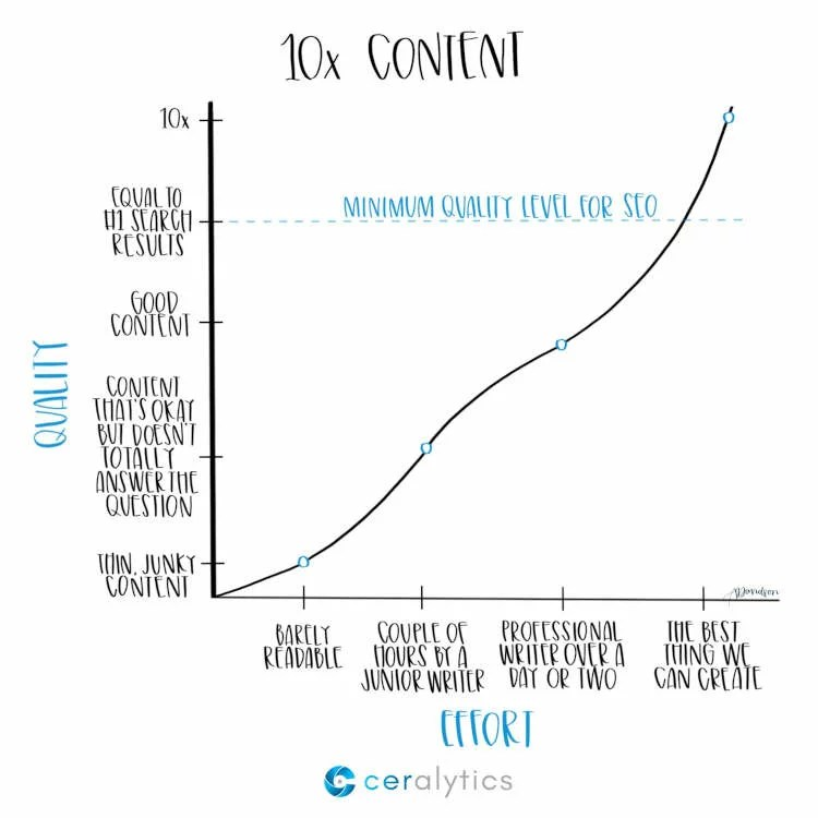 "A chart visualising the effort vs quality ratio of 10x content, depicting that the minimum effort required to rank highly is somewhere between ""professional writer over a day or two"" and ""The best thing we can create""."