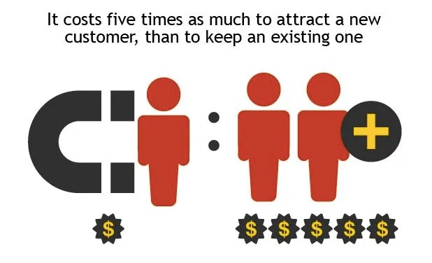 Customer Acquisition Vs.Retention Costs