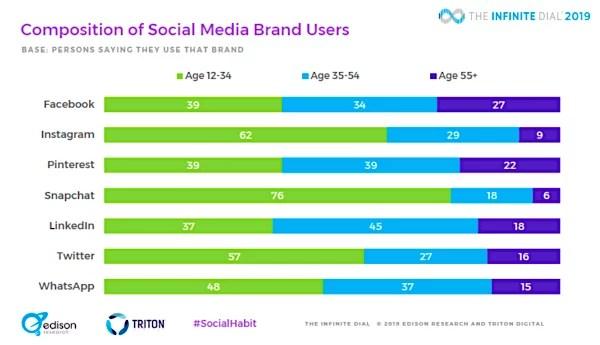 2019-social-media-ricerca-social-network-utilizzo-by-age