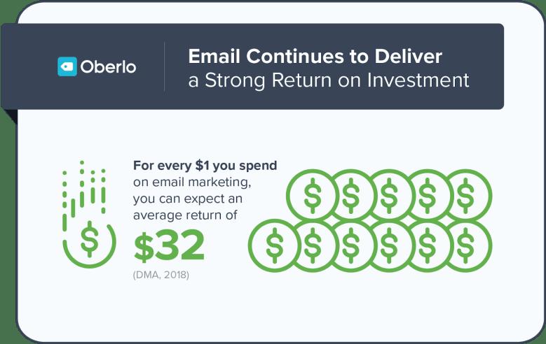 Roi di email marketing