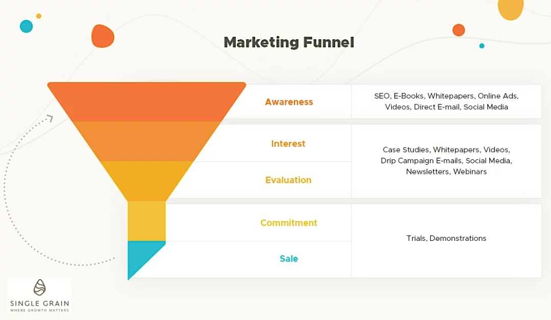 Marketing Funnel - Single Grain