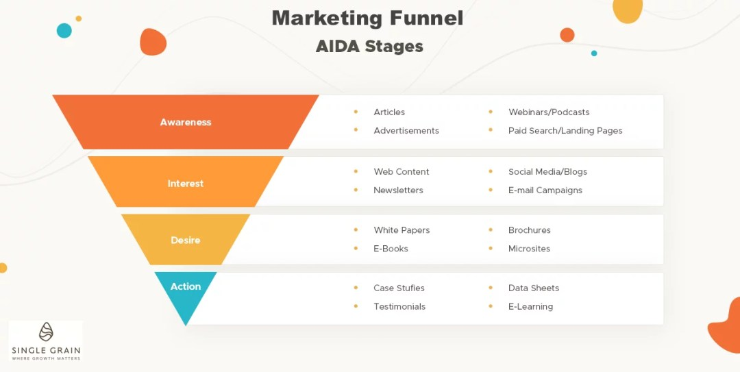 Marketing Funnel - AIDA(2)