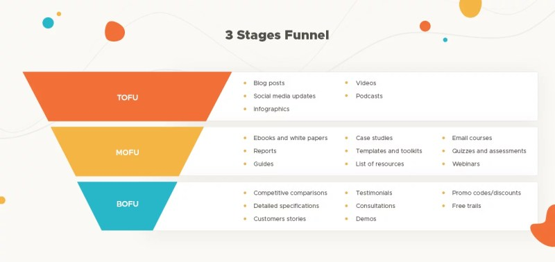 Marketing Funnel - 3 stages