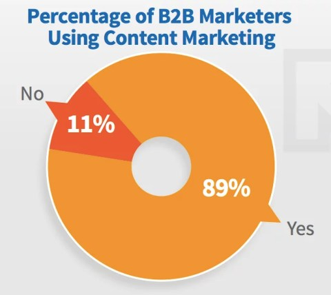 Percentuale di B2B che utilizzano Content Marketing